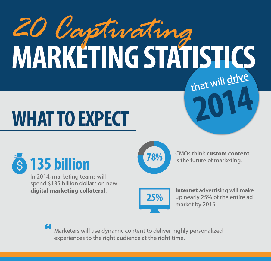20-Captivating-Marketing-Statistics